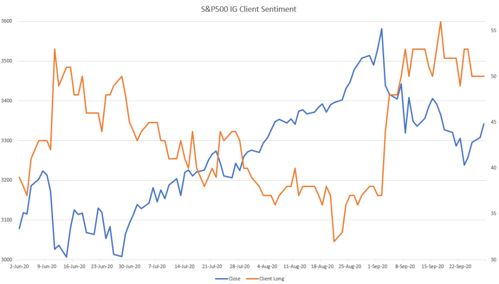 S&P500 IG client sentiment