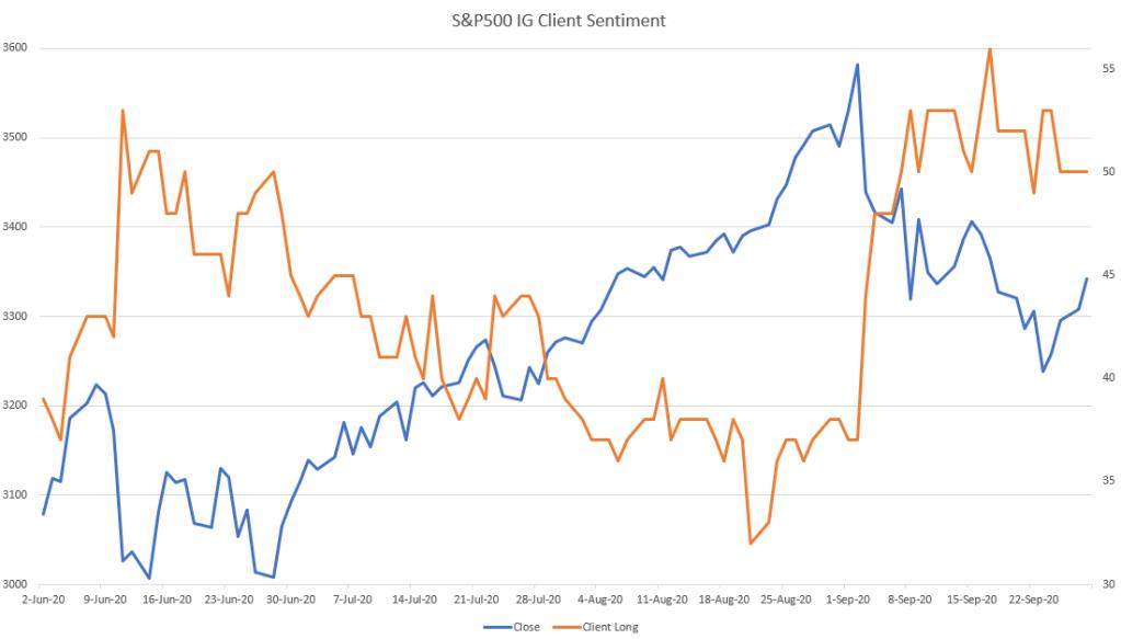 S&P500 IG client sentiment