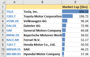 Largest, by market capitalzation, car companies in the world.