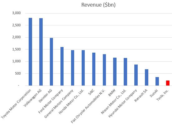 Global car companies annual revenues.