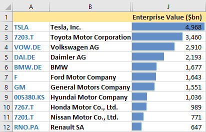 Largest, by enterprise value, car companies in the world.