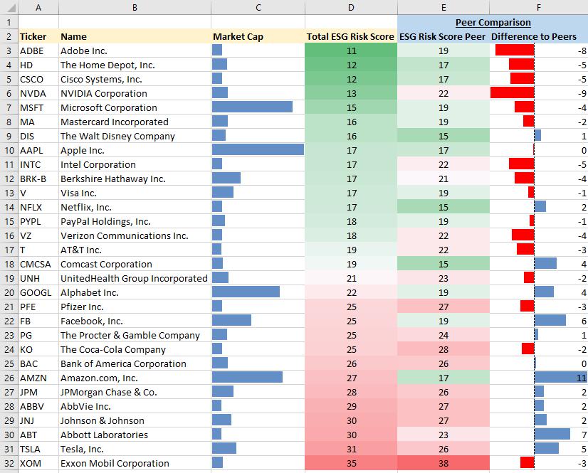 ESG Portfolio Analysis Top 30 stocks in the S&P500