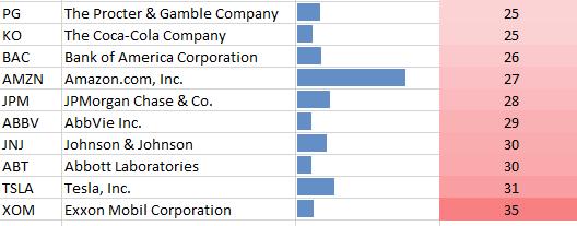 ESG Stock Portfolio Bottom 10